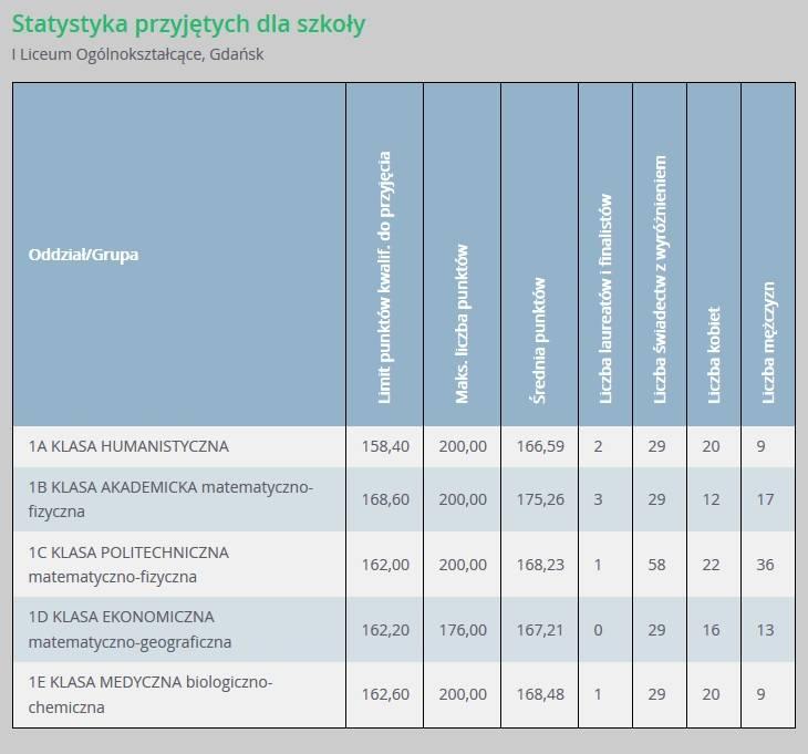 Progi punktowe w liceach ogólnokształcących w Gdańsku podczas rekrutacji na rok szkolny 2018/2019 r.
