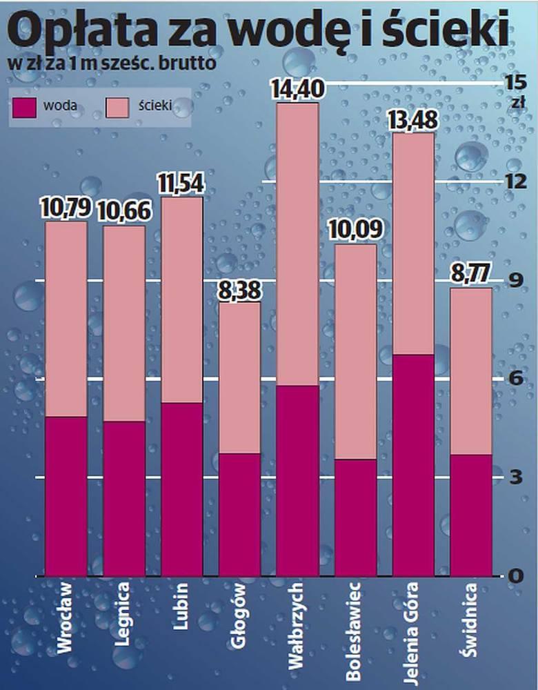 Woda i ścieki. Ile to kosztuje na Dolnym Śląsku i dlaczego tak drogo?