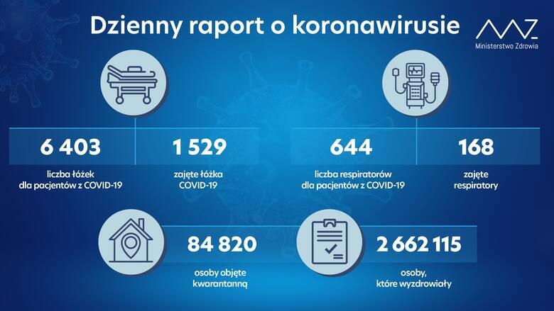28 września mamy w Polsce 975 nowych zakażeń koronawirusem. Zmarło 29 osób. Na Podkarpaciu 63 nowe przypadki [RAPORT]