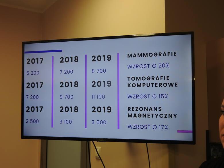 W ubiegłym roku w BCO udzielono w nim prawie 95 tys. porad, to wzrost o blisko 10% w porównaniu z rokiem 2018. Wzrosła ilość wykonanych badań mammograficznych ok. 8 tys. 700 w 2019 roku. To wzrost o 20% w stosunku do roku 2018.