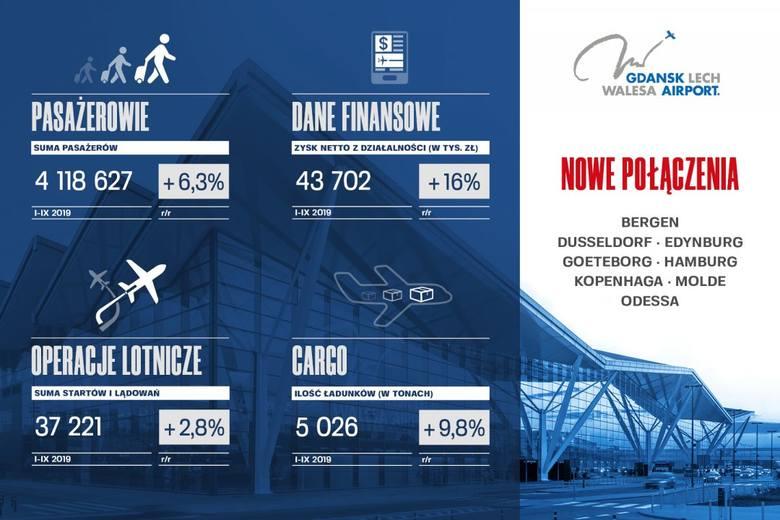 Od stycznia do września 2019 roku Port Lotniczy Gdańsk obsłużył ponad 4 miliony pasażerów. To kolejny ważny krok zmierzający do osiągnięcia wyniku 5