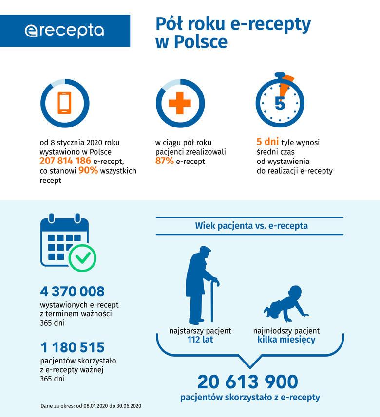 Czy mieszkańcy Pomorza przekonali się do e-recept? Miesięcznie nawet 400 tys. pacjentów korzysta z e-usług