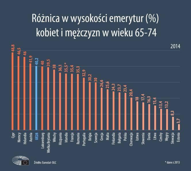 Im więcej dzieci, tym niższa emerytura