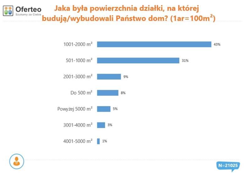 Wielkość działek, na których Polacy budowali w 2019 r. domy. Źródło: Oferteo.pl