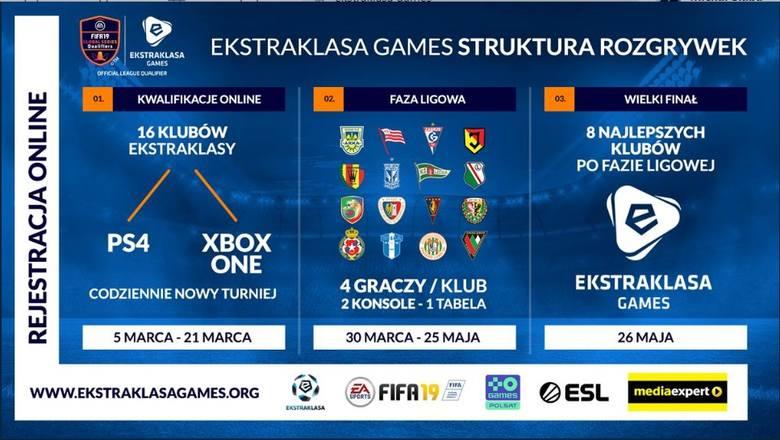 Rusza Ekstraklasa Games, wielki esportowy projekt w Polsce