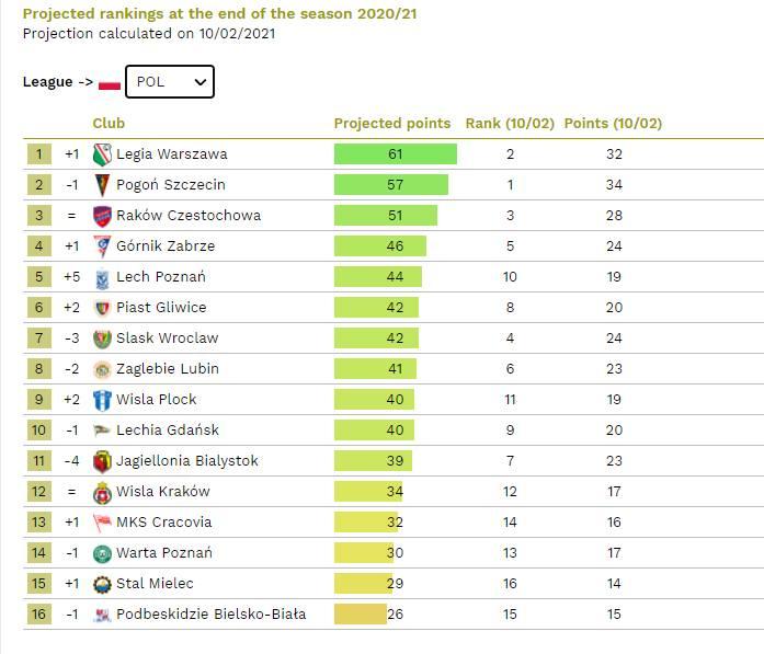 Eksperci obliczyli rozstrzygnięcia w ligach Europy. Legia Warszawa mistrzem Polski, Manchester City wygra Premier League?