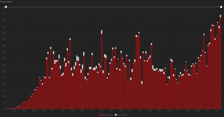 Liczba stwierdzonych przypadków wystąpienia koronawirusa w Polsce [WYKRES DZIEŃ PO DNIU] Stan na 6.08.2020 (godz. 11.40)