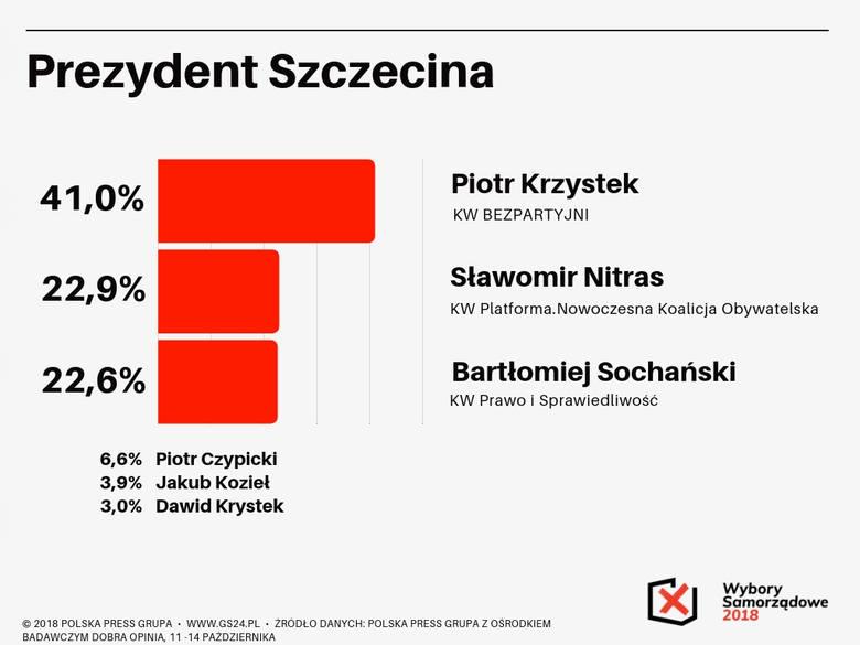 Wybory samorządowe 2018. Ostatni sondaż prezydencki w Szczecinie! Zacięta walka o drugą turę