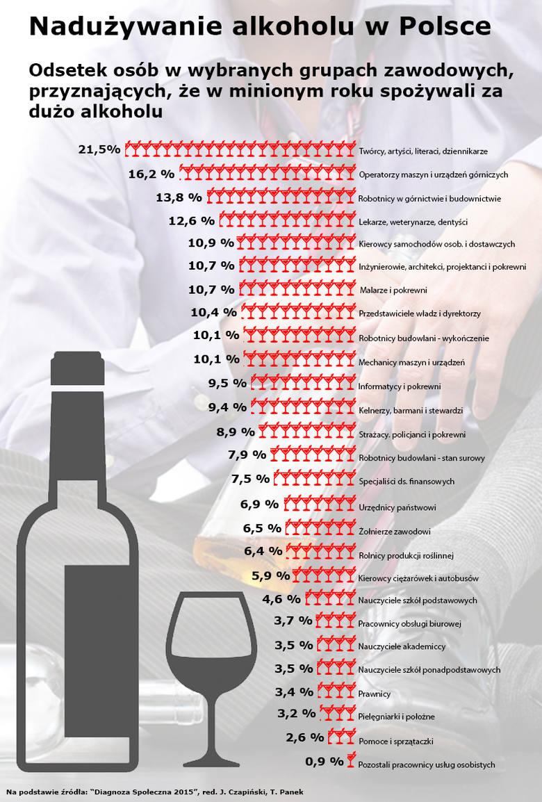 Sprawdź w których zawodach najwięcej pije się alkoholu
