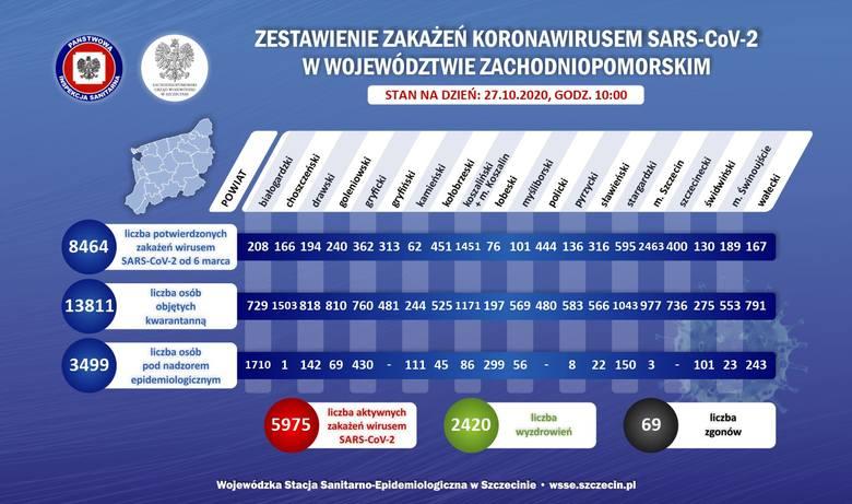 Koronawirus w woj. zachodniopomorskim. Znów ponad 500 przypadków zakażeń w regionie, 184 w Szczecinie - 27.10.2020