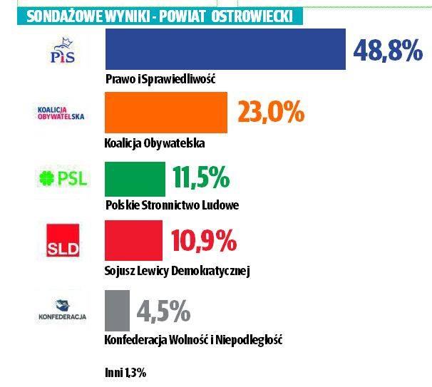 Sondażowe wyniki wyborów parlamentarnych 2019 do Sejmu w powiecie ostrowieckim