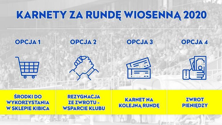 Motor Lublin wydał komunikat w sprawie karnetów za rundę wiosenną 2020