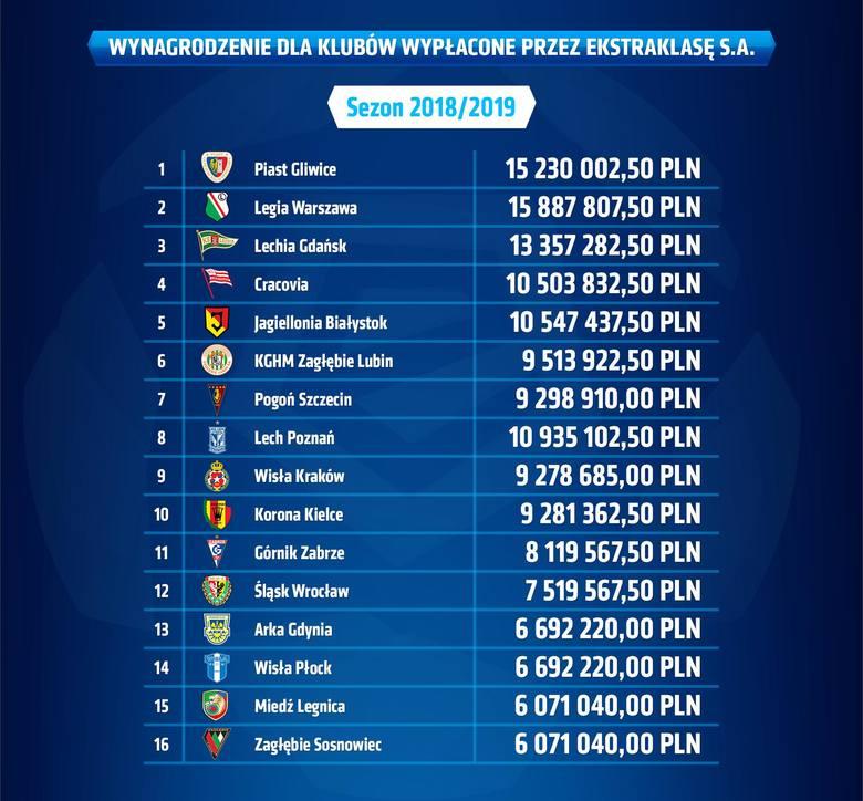 Duże pieniądze dla Pogoni Szczecin za sezon 2018/19