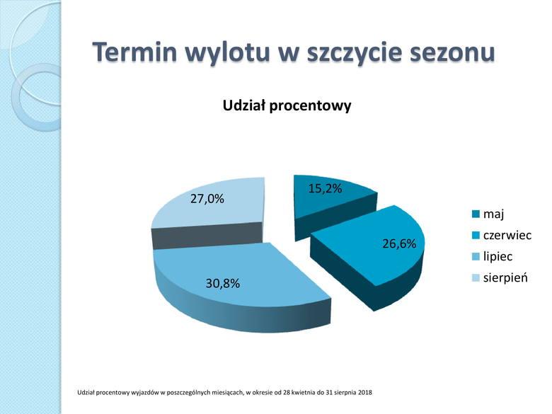 W tym roku polskich turystów było tam najwięcej. Polacy na zagranicznych wakacjach