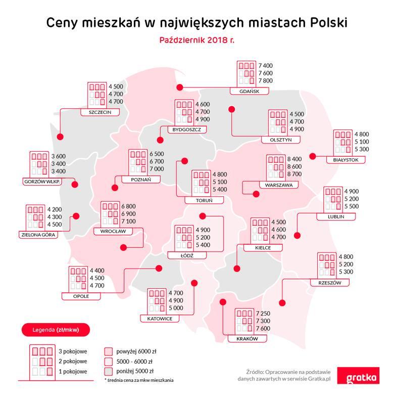 ceny mieszkań w Polsce Gratka.pl