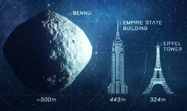 Asteroida Bennu waży ok 77 miliardów ton. Jej średnica wynosi 0,5 km.