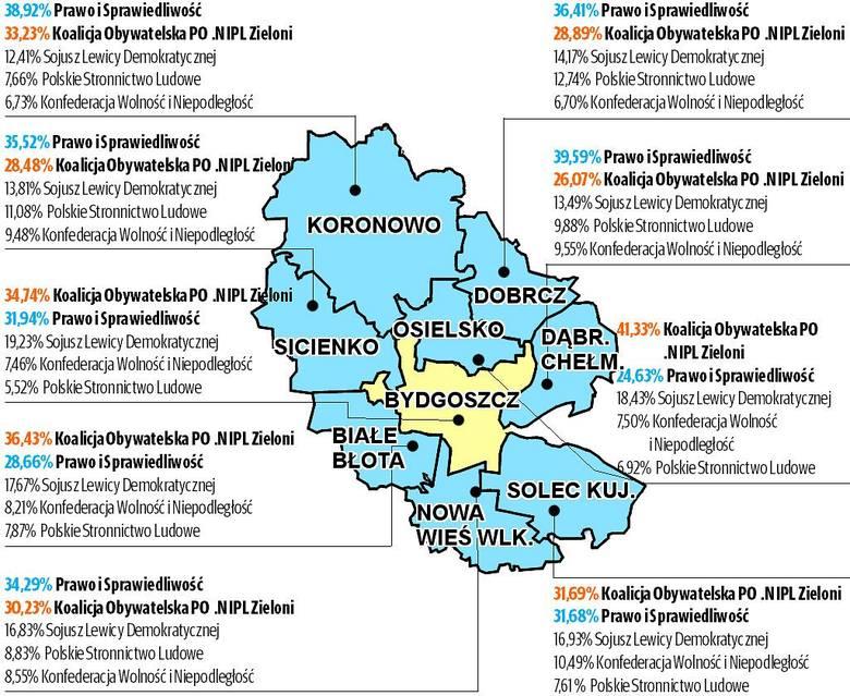 Wybory 2019: Rekordową frekwencję odnotowano w gminie Osielsko i mieście Bydgoszczy, a Koalicja wygrała w 3 gminach.