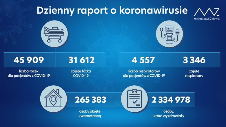 Koronawirus w Polsce. Liczba nowych zakażeń wyraźnie zmalała [PONIEDZIAŁKOWE DANE]