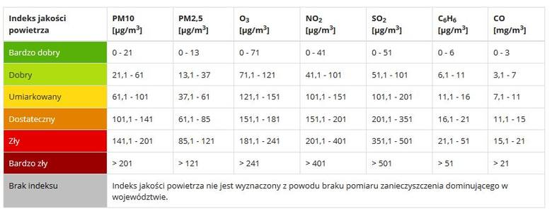Jak i gdzie można sprawdzić jakość powietrza w Poznaniu? Normy stężenia pyłu zawieszonego PM10