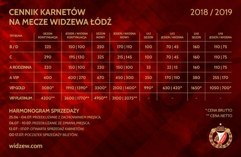 Po ile karnety na drugoligowe mecze piłkarzy Widzewa?