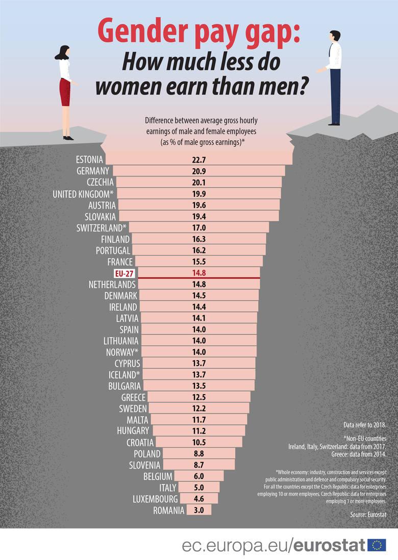 Zgodnie z danymi Eurostatu za 2018 rok, z największą luką płacową w Europie boryka się Estonia. Kobiety zarabiają tam aż o 22,7 proc. mniej niż mężczyźni.