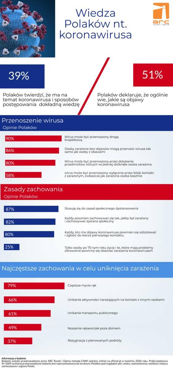 Co szósty Polak uważa, że koronawirus jest łagodną odmianą grypy i nie należy się nim przejmować. Ile wiedzą inni? [23.04.2020 r.]