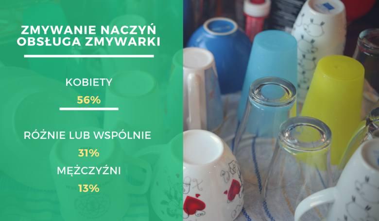 Podobnie jak w przypadku gotowania, dbanie o czystość naczyń jest coraz częściej wspólnym obowiązkiem. Tylko w 13% gospodarstw zajmują się tym wyłącznie