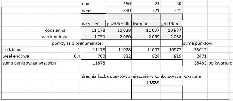 Konkurs kwartalny dla poczty polskiej