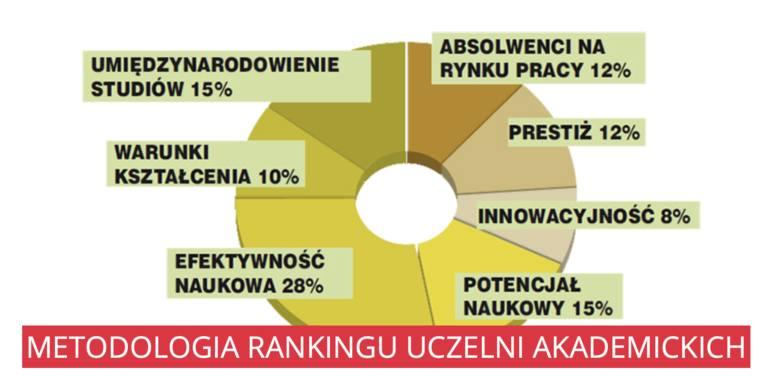 Ranking szkół wyższych w Polsce 2020. Najlepsze uczelnie akademickie, niepubliczne, wyższe zawodowe wg Perspektyw. PG i GUMed znów wysoko