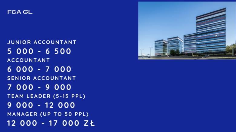 """Zarobki w korporacjach w Katowicach. Ile zarabia junior accountant, senior, lider? Sprawdziliśmy, ile płacą w """"korpo"""". Poznaj stawki brutt"""