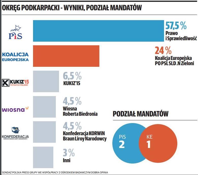 Nasz sondaż do Parlamentu Europejskiego w okręgu podkarpackim: Prawo i Sprawiedliwość miażdży konkurencję i bierze dwa mandaty