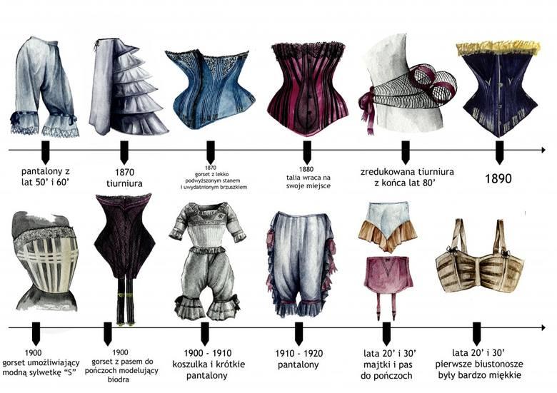 Damska bielizna w pigułce: tak zmieniła się w ciągu ostatnich 100 lat. Biustonosze, figi i gorsety kiedyś i dziś