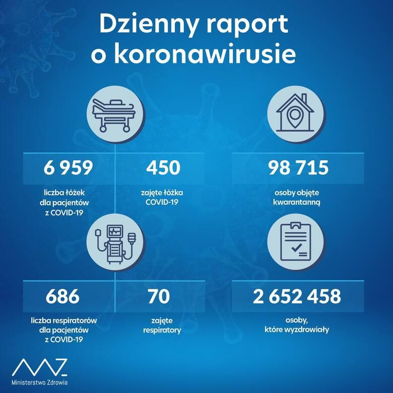 Dzienny raport o koronawirusie. Dane z 10 lipca 2021.