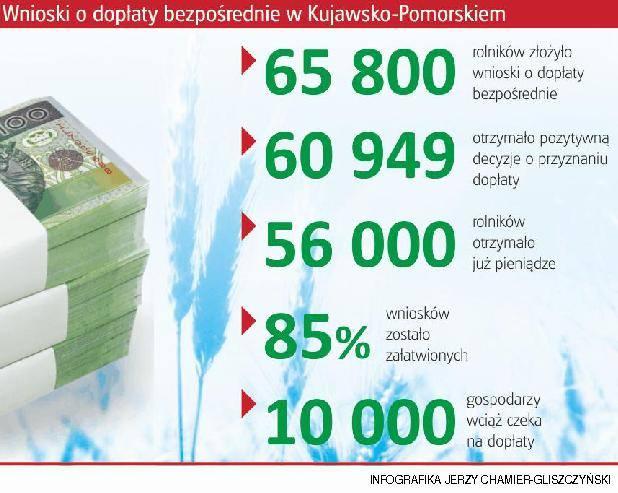Wnioski o dopłaty bezpośrednie w Kujawsko-Pomorskiem
