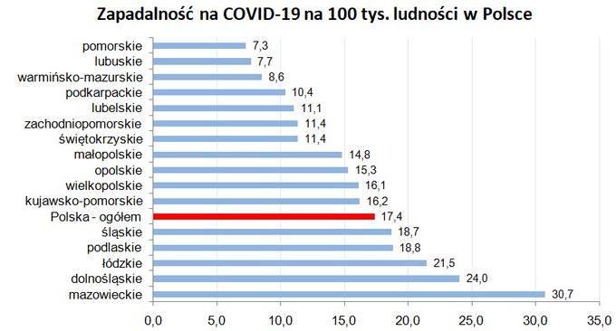 Wskaźnik zachorowań wywołanych koronawirusem na 100 tysięcy mieszkańców