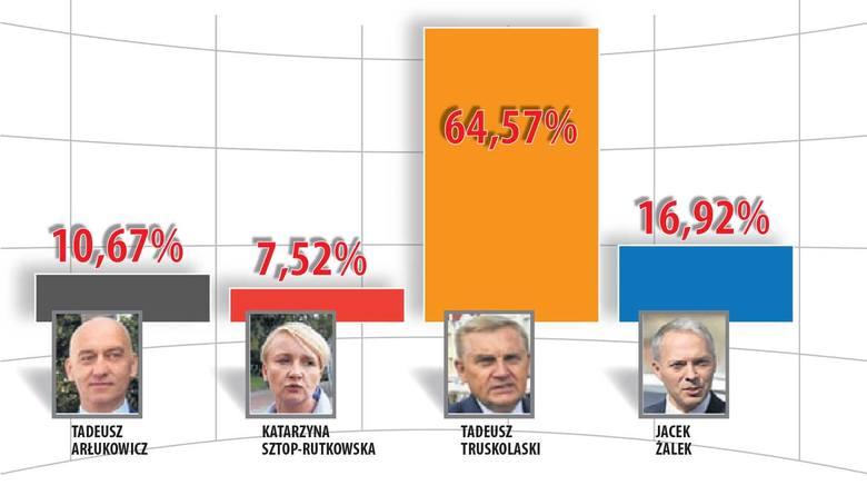 Wybory samorządowe 2018. Sondaż Polska Press i Kuriera Porannego. Kto zostanie prezydentem Białegostoku?