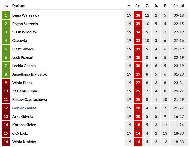 ŁKS Łódź - Wisła Kraków wynik meczu. Strzelono aż 6. bramek!