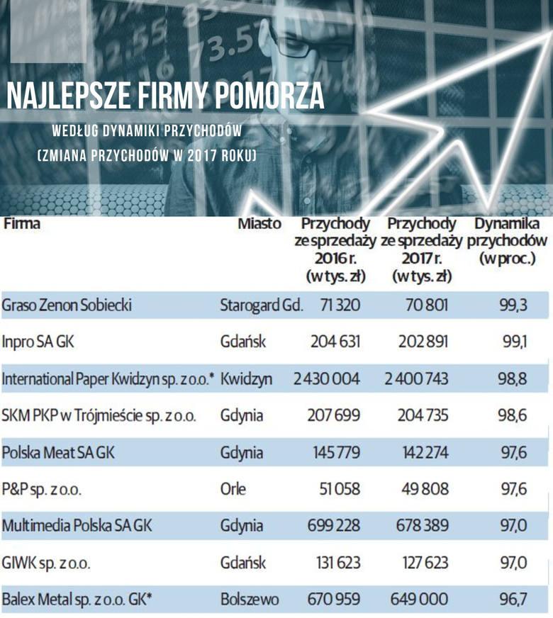 Najlepsze firmy na Pomorzu. Ranking wg dynamiki przychodów za 2017 rok. Które pomorskie przedsiębiorstwa sprzedały najwięcej?
