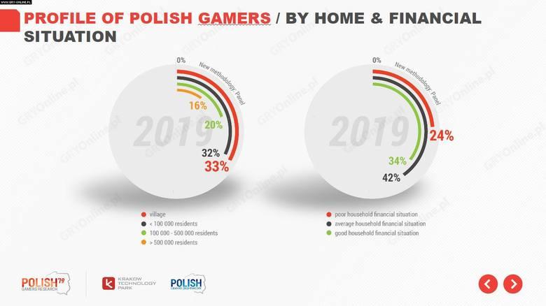 Najwięcej polskich graczy to mieszkańcy wsi (33%) oraz miejscowości z poniżej 100 tysiącami obywateli (32%). Najczęściej po gry wideo sięgają osoby o