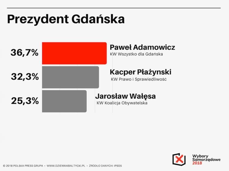 Wyniki wyborów samorządowych 2018 na prezydenta Gdańska. Paweł Adamowicz i Kacper Płażyński w drugiej turze [oficjalne wyniki PKW]