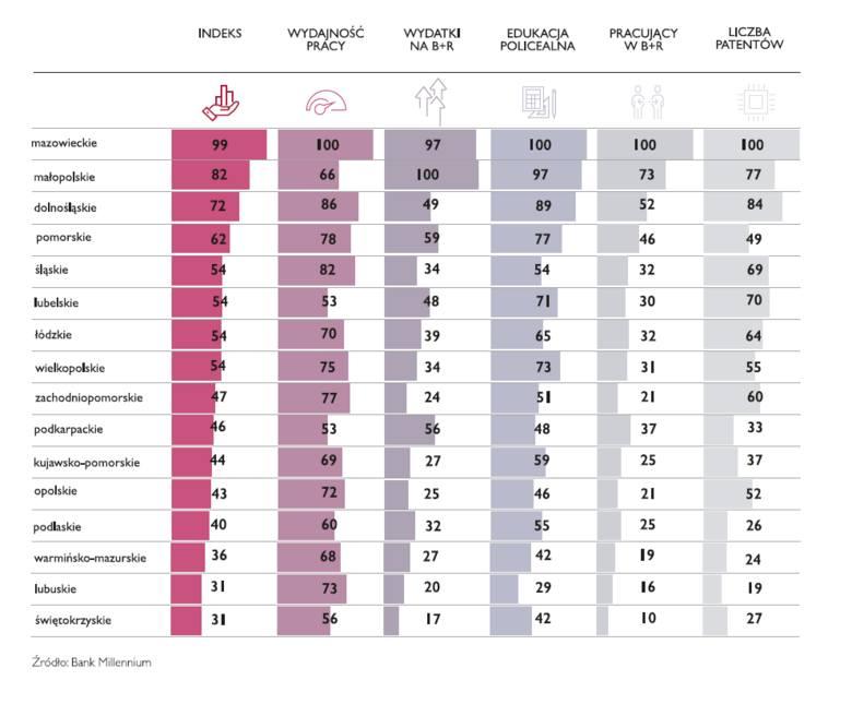 Indeks Millennium - potencjał regionów pod względem innowacji. Wyniki raportu dot. województwa pomorskiego