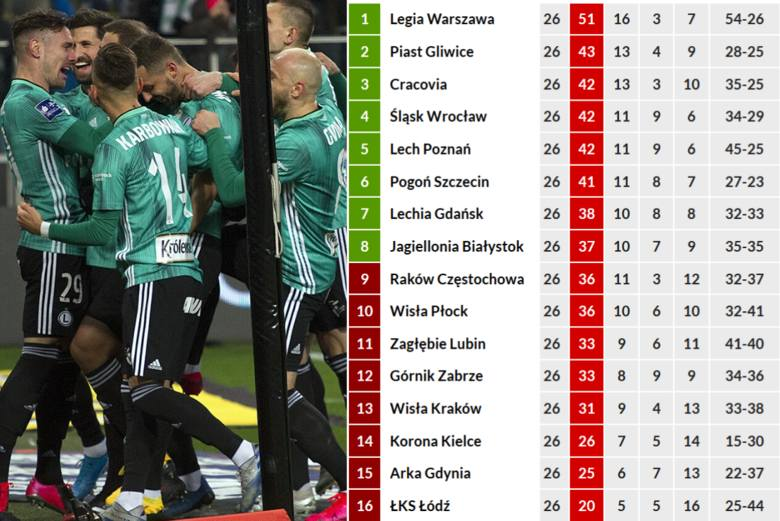 Gdyby - podkreślamy: gdyby! - sezon zakończył się dzisiaj to mistrzem Polski zostałaby Legia Warszawa z przewagą ośmiu punktów nad obrońcą trofeum, Piastem