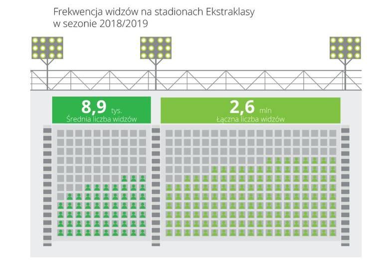 Przychody klubów Lotto Ekstraklasy. Legia Warszawa nadal na prowadzeniu. Mistrz na jedenastym miejscu!