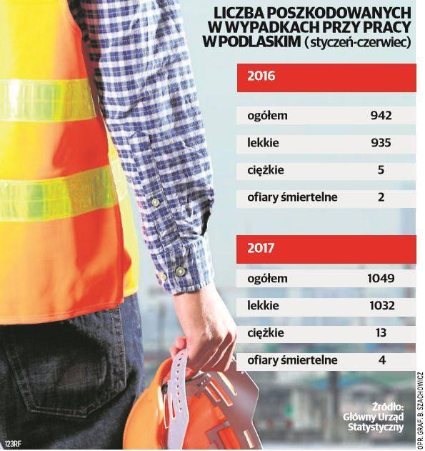 Wypadki podczas pracy. Sześć ofiar dziennie! Bo firmy muszą oszczędzać