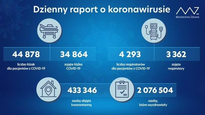 Szczyt trzeciej fali pandemii w szpitalach. W całym kraju aż 954 zgonów [DANE 08.04]