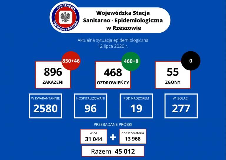Koronawirus na Podkarpaciu. Najnowsze dane - 12.07.2020.
