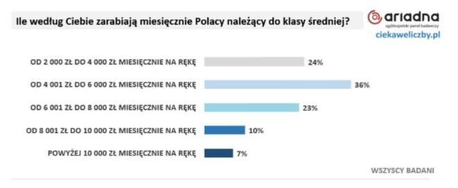 Kujawsko-Pomorskie. Ile trzeba zarabiać, żeby być klasą średnią?