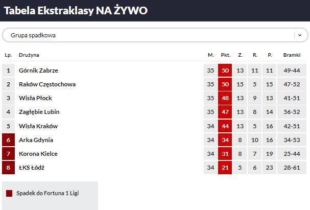 ARKA - ŁKS RELACJA NA ŻYWO 11.07.2020. Łódzcy piłkarze znów przegrali