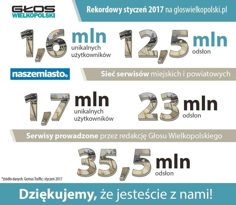 Rekordowy styczeń w serwisach Głosu Wielkopolskiego