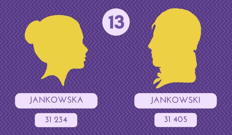Pierwszy raz zanortowano je w 1388 r. Należy do grupy nazwisk odmiejscowych; pochodzi od miejscowości Jankowo, Jankowice, Janków, Jankówka.